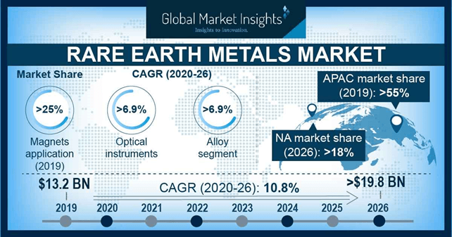 U.S. Rare Earth Metals Market Share, By Application