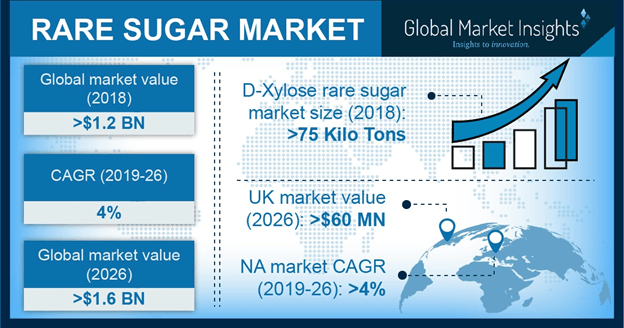 Rare Sugar market