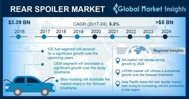 U.S. Rear Spoiler Market, By Vehicle, 2016 & 2024, (USD Million)