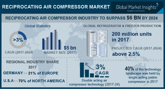 Reciprocating Air Compressor Market