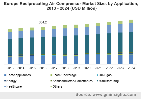 Europe Reciprocating Air Compressor Market Size, by Application, 2013 – 2024 (USD Million)
