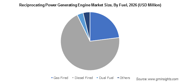 Reciprocating Power Generating Engine Market