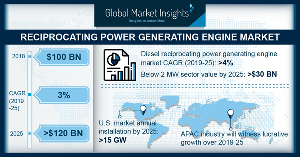 UK Reciprocating Power Generating Engine Market Size, By Rated Power, 2018 & 2025 (USD Million)