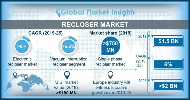 UK Recloser Market Size, By Voltage Rating, 2018 & 2025 (USD Million)