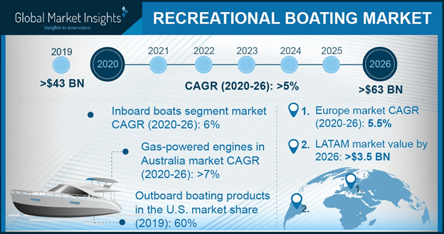Recreational Boating Market