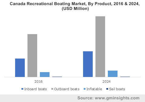 U.S. Recreational Boating Market, By Product, 2016 & 2024, (Units)