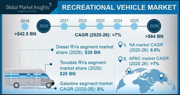 Recreational Vehicle Market