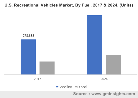 U.S. Recreational Vehicles Market, By Fuel, 2017 & 2024, (Units)