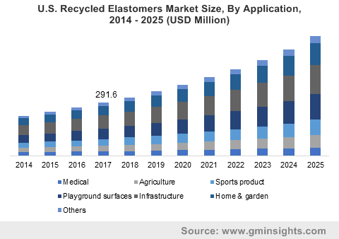 U.S. Recycled Elastomers Market Size, By Application, 2014 – 2025 (USD Million)