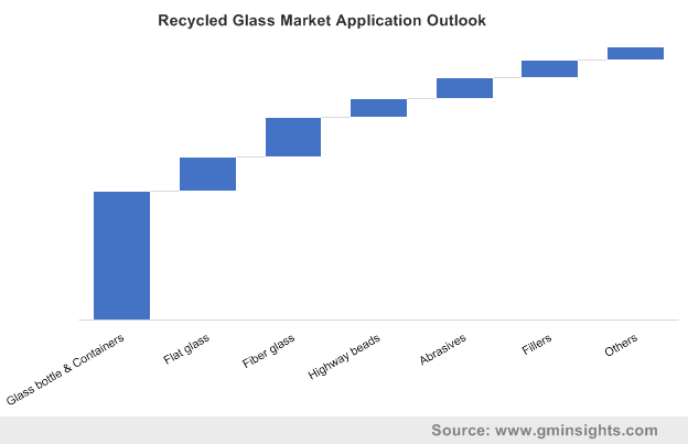 Recycled Glass Market Application Outlook