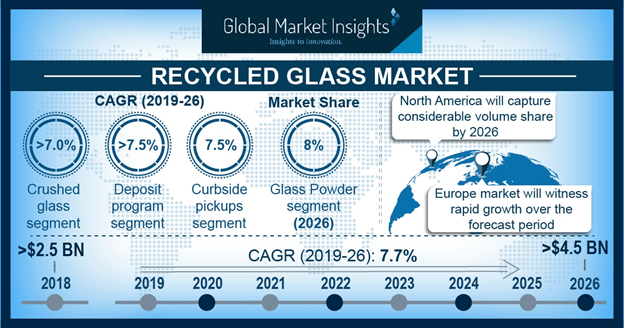 Germany recycled glass Market Size, by Type, 2014 – 2025 (USD Million)