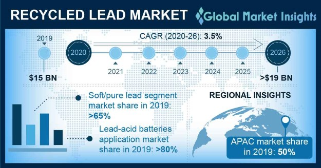 Recycled Lead Market Outlook