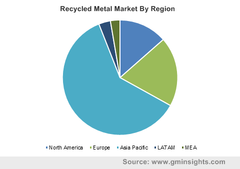 Recycled Metal Market, By Region