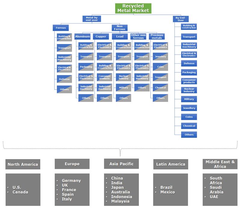 Recycled Metal Market segmentation