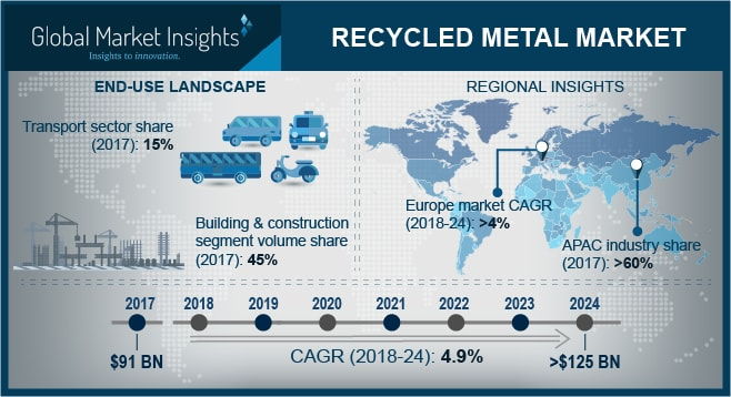 Market For Recycled Metal Expected To Exceed USB By Solid - Schnitzer metal recycling