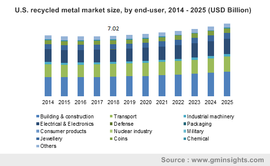 U.S. recycled metal market size, by end-user, 2014 - 2025 (USD Billion)