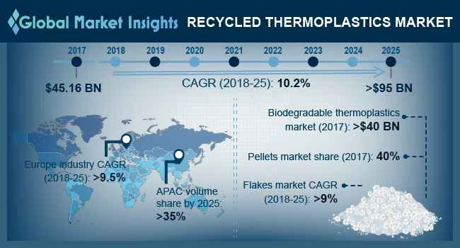 Recycled Thermoplastics Market