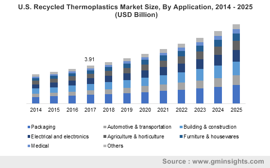 U.S. Recycled Thermoplastics Market Size, By Application, 2014 – 2025 (USD Billion)