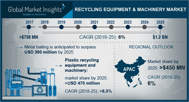 U.S. Recycling Equipment & Machinery Market Size, By Machine, 2014 – 2025 (USD Million)