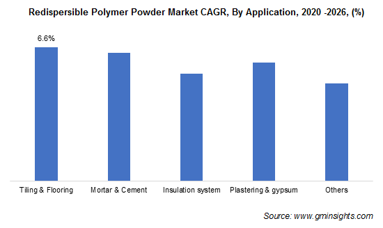 Redispersible Polymer Powder Market by Application