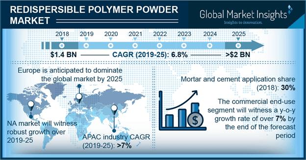 U.S. Redispersible Polymer Powder Market Share, By End-user, 2014 – 2025 (USD Million)