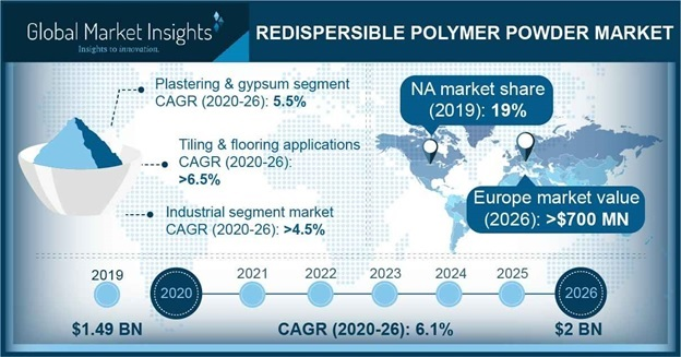 Redispersible Polymer Powder Market Outlook