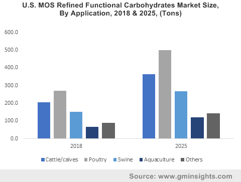 U.S. MOS Refined Functional Carbohydrates Market Size, By Application, 2018 & 2025, (Tons)