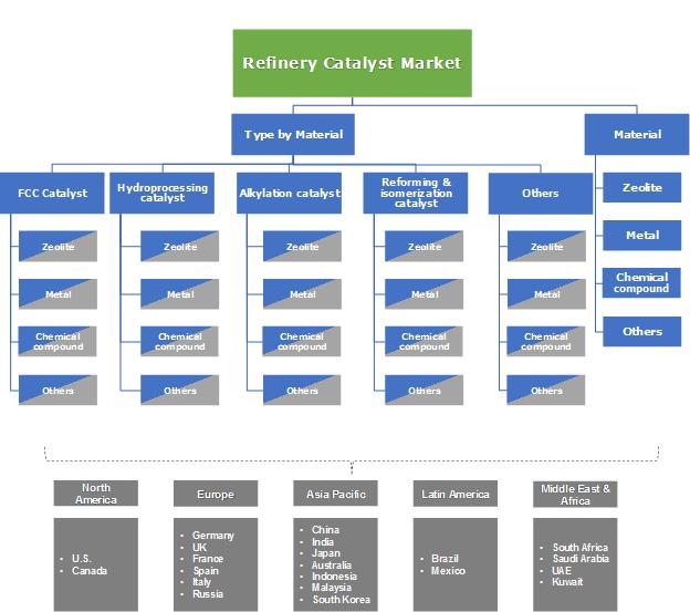Refinery Catalyst Market Segmentation