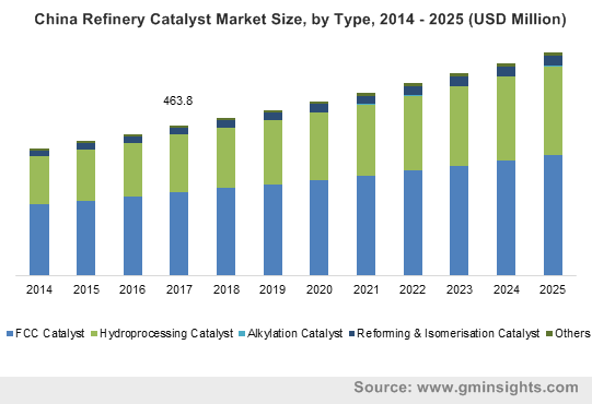 China Refinery Catalyst Market Size, by Type, 2014 – 2025 (USD Million)