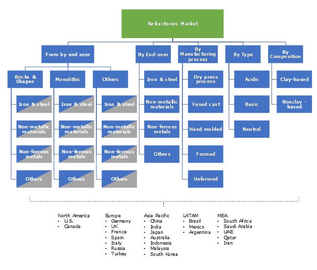 Refractories Market Segmentation