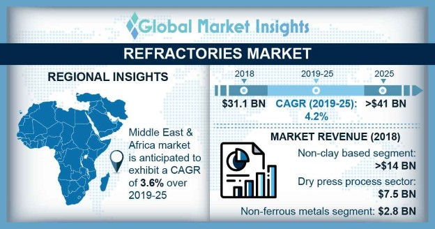 Refractories Market Research Report