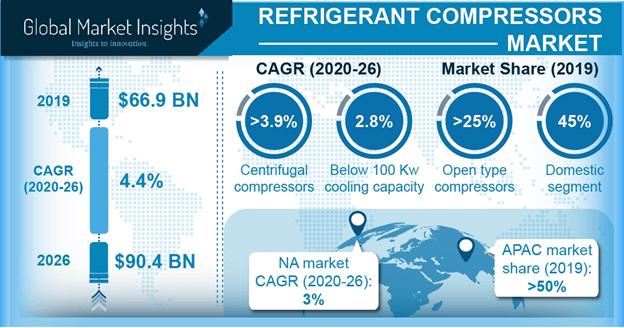 Refrigerant compressors Market