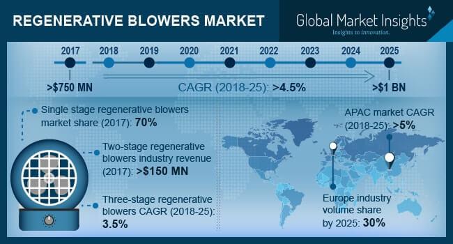 Regenerative Blower Market