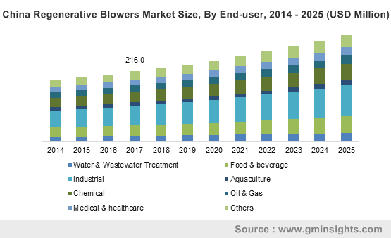 China Regenerative Blowers Market Size, By End-user, 2014 – 2025 (USD Million)