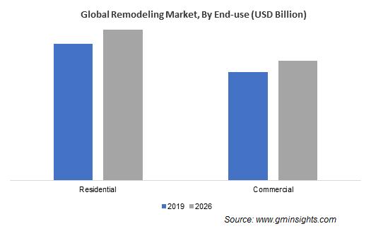 Remodeling Market Share