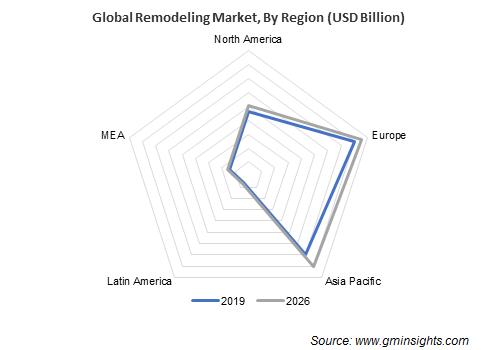Remodeling Market Regional Insights