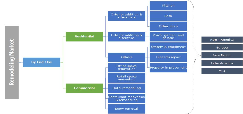 Remodeling Market Segmentation