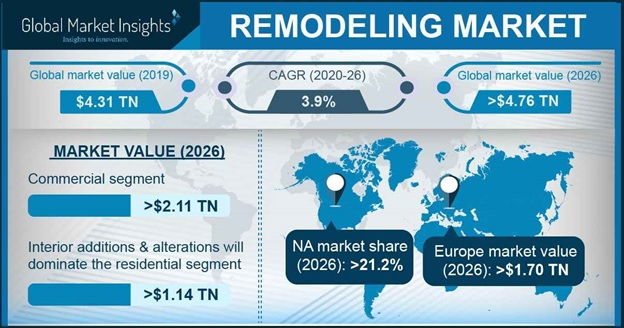 North America Remodeling Market, By End-Use, 2013-2024, (USD Billion)
