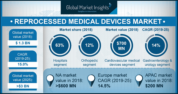 U.S. Reprocessed Medical Devices Market, By Product, 2018 & 2025 (USD Million)