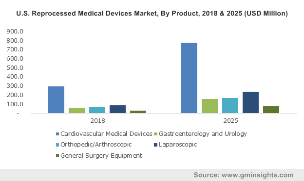 U.S. Reprocessed Medical Devices Market, By Product, 2013 – 2024 (USD Million)