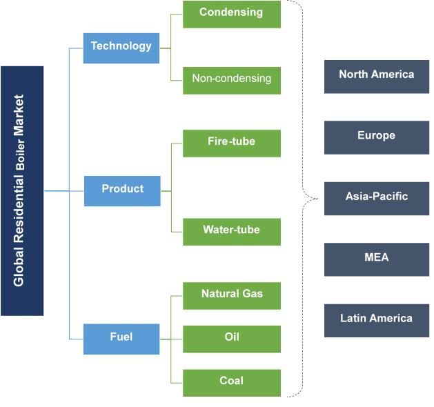 Residential Boiler Market Segmentation