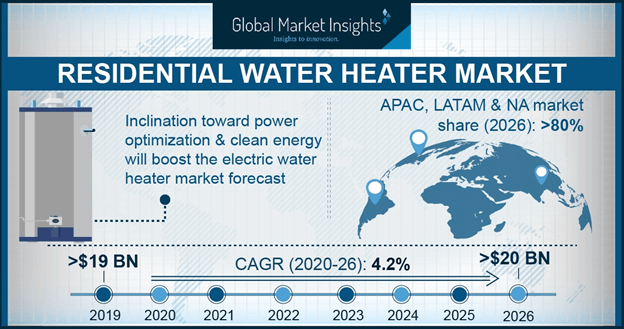Residential Water Heater Market