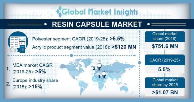 U.S. Resin Capsule Market, By End-User, 2014 - 2025 (USD Million)