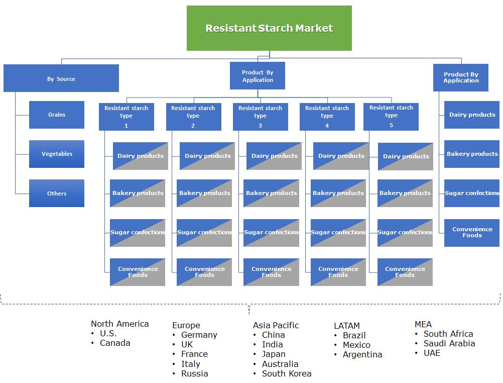 Resistant Starch Market