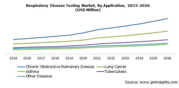 Respiratory Disease Testing Market Applications
