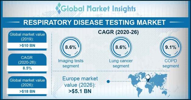 Respiratory Disease Testing Market