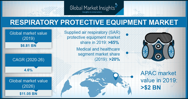 U.S. respiratory protective equipment market size, by application, 2013 - 2024 (USD Million)