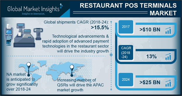 China restaurant POS terminals market, by application, 2017 & 2024 (USD Million)