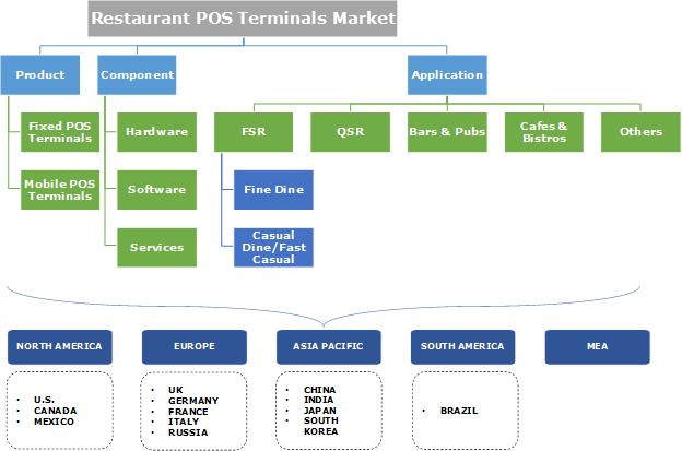 Restaurant POS Terminals Market Segmentation