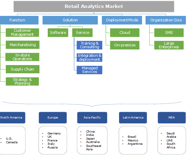 Retail Analytics Market Size  Industry Share Report 2024. Physical Therapy Schools In Nc. School Loans For Living Expenses. State Life Insurance Company. Gig Harbor Storage Units Baseball Trading Pin. Average Paralegal Salary Dentist In Lowell Ma. Registered Nurse Online Programs. Health Information Management Degree. Business Cards Template Photoshop
